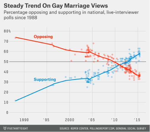 The latest polls show nearly 60% of Americans support the legalization of same-sex marriage. (graphic credit: Five-Thirty-Eight)